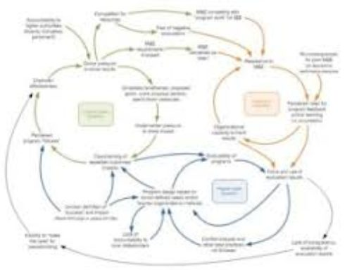 Models, Theories of Change, and Peacebuilding